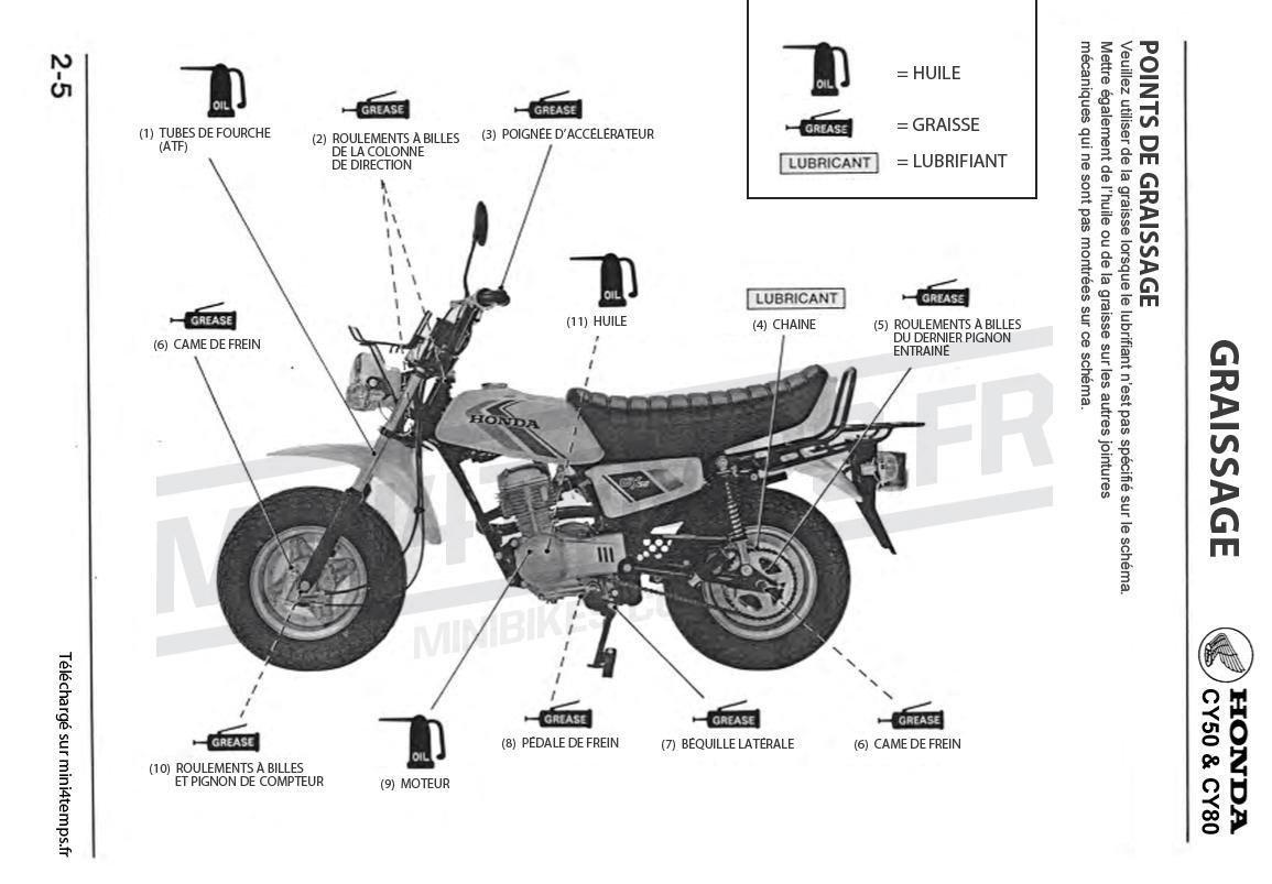 Points de graissage du Honda CY80 - mini4temps.fr